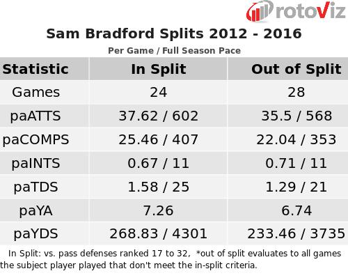 Bradford Splits