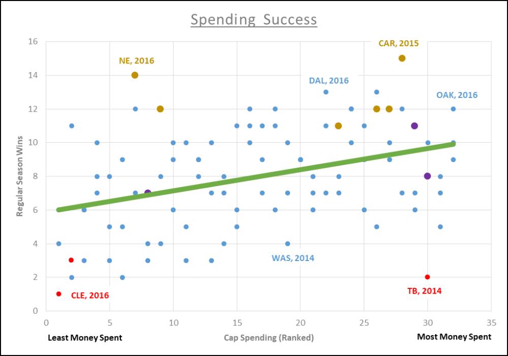 Spending Success
